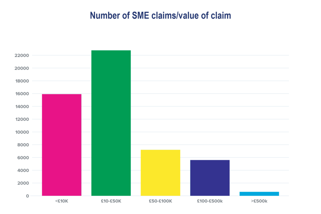 Amount claimed in R&D Tax Credits 2020