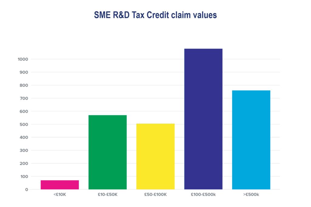 Value of R&D Tax Credit claimed - R&D tax Credit Statistics 2020